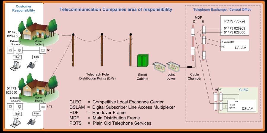 Telephone Exchange Wiring Diagram : Why is there no local loop unbundling in the usa