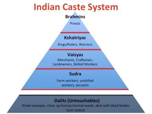 caste system in india essay